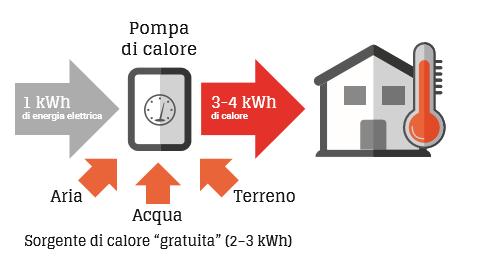 termopompa schema